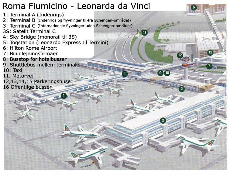 lufthavne i rom